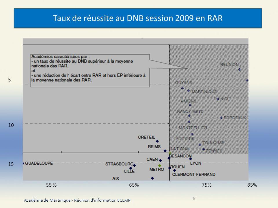 Taux de réussite au DNB session 2009 en RAR Académie de Martinique - Réunion d information ECLAIR 6 5 10 15 55 % 65% 75% 85%