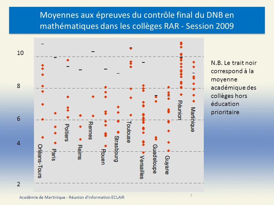 Des marges de progrès Taux de réussite au DNB stabilisé en 2009 à la moyenne nationale des RAR (70,7 %) Une consommation relativement modeste de laccompagnement éducatif (30 % en collège, 10,8 % dans les écoles contre respectivement 43,5 % et 33 % au plan national) Académie de Martinique - Réunion d information ECLAIR 8