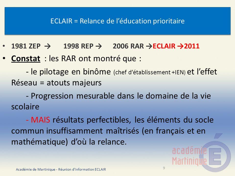 ECLAIR, une logique systémique Trois champs pour innover Le préfet des études Contractualiser Académie de Martinique - Réunion d information ECLAIR 10