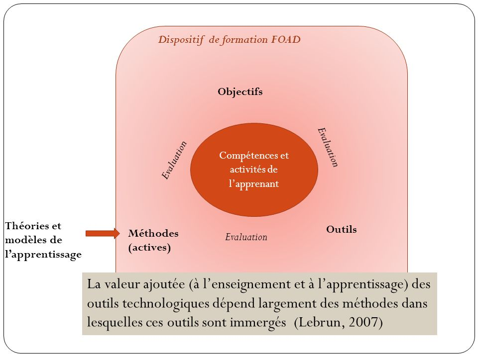 Compétences et activités de lapprenant Objectifs Outils Méthodes (actives) Théories et modèles de lapprentissage Evaluation Dispositif de formation FO