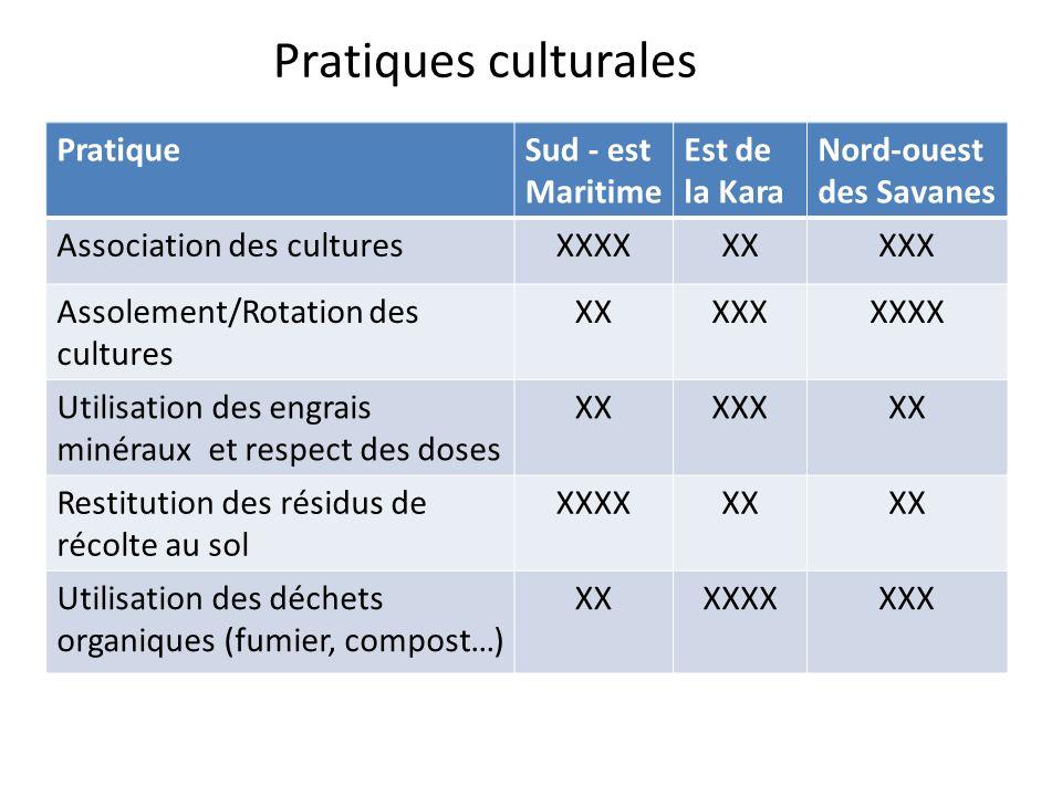 Pratiques culturales PratiqueSud - est Maritime Est de la Kara Nord-ouest des Savanes Association des culturesXXXXXXXXX Assolement/Rotation des cultur