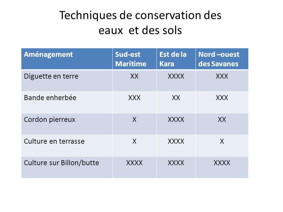 Techniques de conservation des eaux et des sols AménagementSud-est Maritime Est de la Kara Nord –ouest des Savanes Diguette en terreXXXXXXXXX Bande enherbéeXXXXXXXX Cordon pierreuxXXXXXXX Culture en terrasseXXXXXX Culture sur Billon/butteXXXX