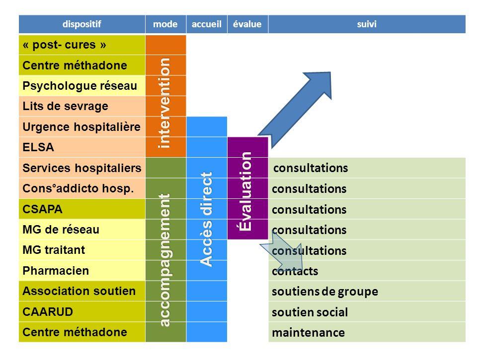 dispositifmodeaccueilévaluesuivi « post- cures » Centre méthadone Psychologue réseau Lits de sevrage Urgence hospitalière ELSA Services hospitaliers c