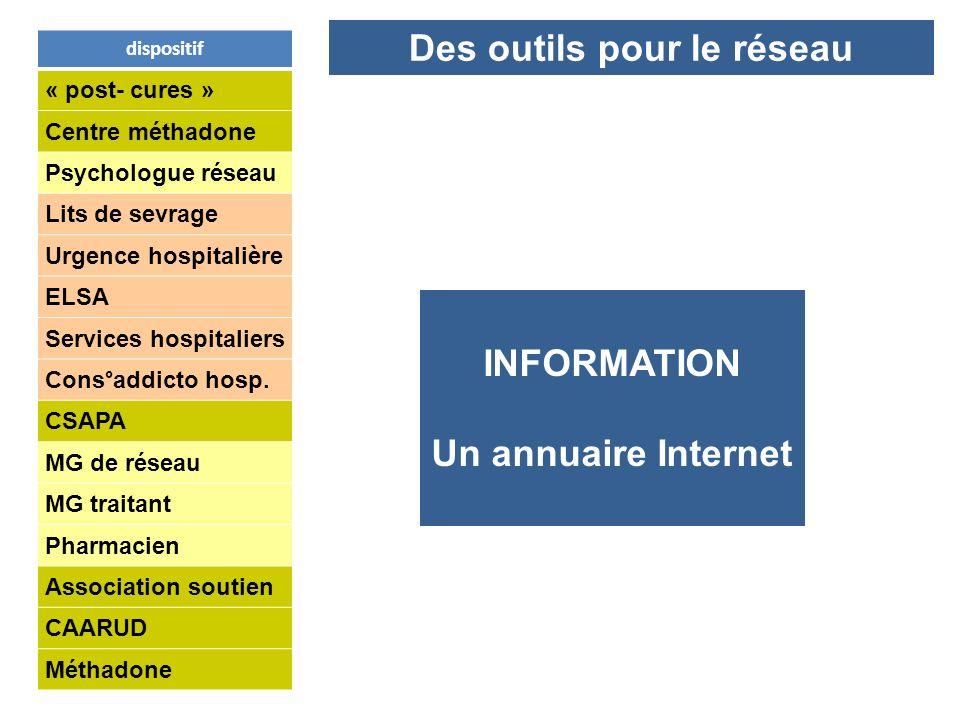 dispositif « post- cures » Centre méthadone Psychologue réseau Lits de sevrage Urgence hospitalière ELSA Services hospitaliers Cons°addicto hosp. CSAP