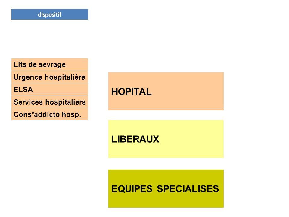 dispositifmode « post- cures » Centre méthadone Psychologue réseau Lits de sevrage Urgence hospitalière ELSA Services hospitaliers Cons°addicto hosp.