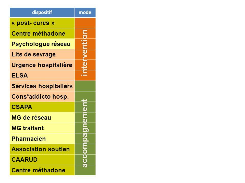 dispositif « post- cures » Centre méthadone Psychologue réseau Lits de sevrage Urgence hospitalière ELSA Services hospitaliers Cons°addicto hosp.