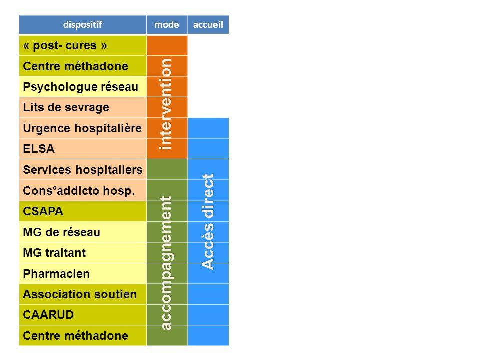 dispositifmodeaccueilévaluesuivi « post- cures » Centre méthadone Psychologue réseau Lits de sevrage Urgence hospitalière ELSA Services hospitaliers Cons°addicto hosp.