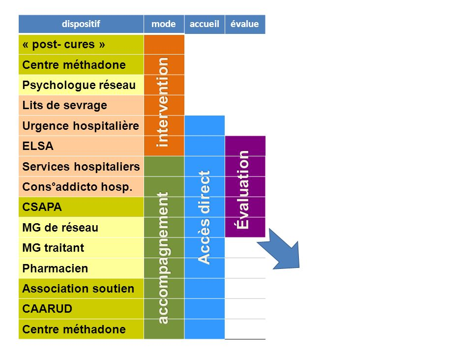 dispositifmodeaccueilévaluesuivi « post- cures » Centre méthadone Psychologue réseau Lits de sevrage Urgence hospitalière ELSA Services hospitaliers consultations Cons°addicto hosp.