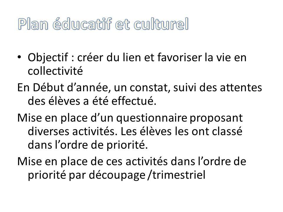 Objectif : créer du lien et favoriser la vie en collectivité En Début dannée, un constat, suivi des attentes des élèves a été effectué. Mise en place