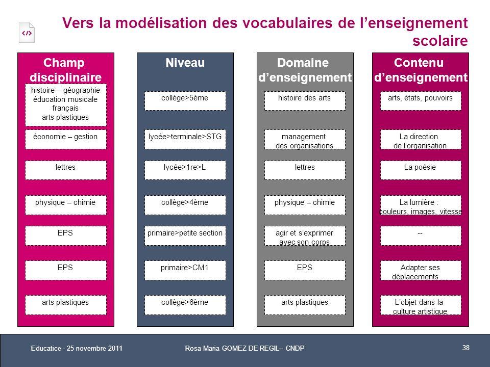 NiveauChamp disciplinaire Contenu denseignement histoire – géographie éducation musicale français arts plastiques Vers la modélisation des vocabulaire