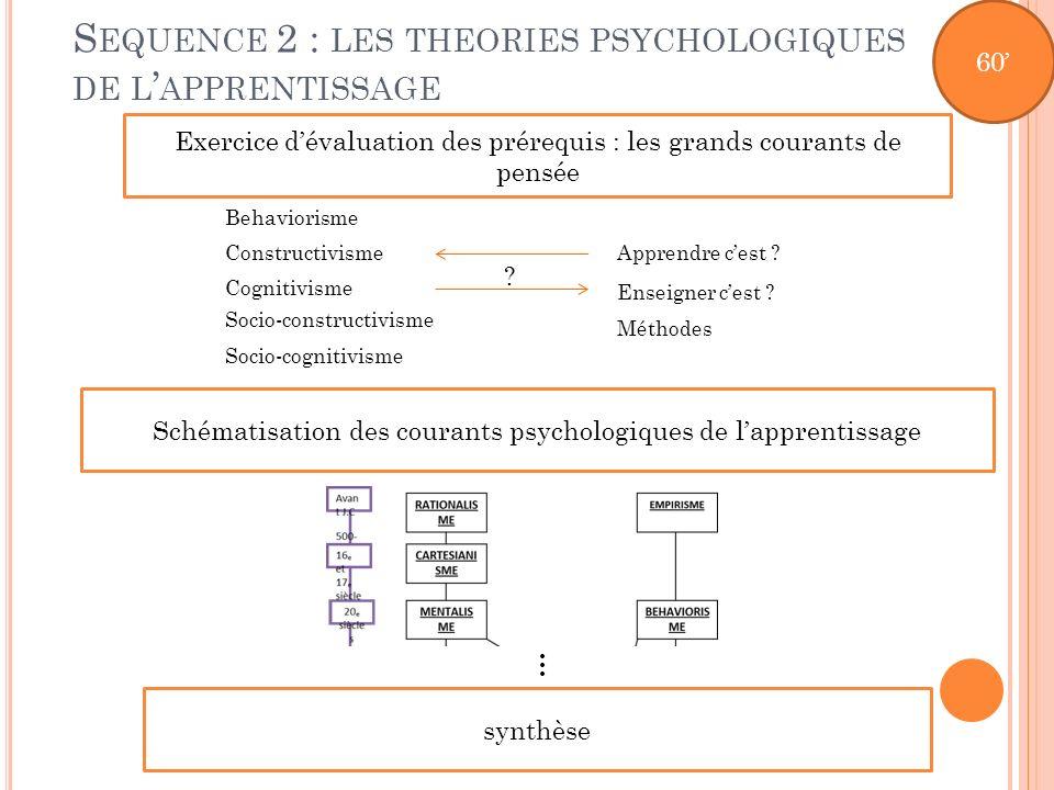 S EQUENCE 2 : LES THEORIES PSYCHOLOGIQUES DE L APPRENTISSAGE Exercice dévaluation des prérequis : les grands courants de pensée Schématisation des cou