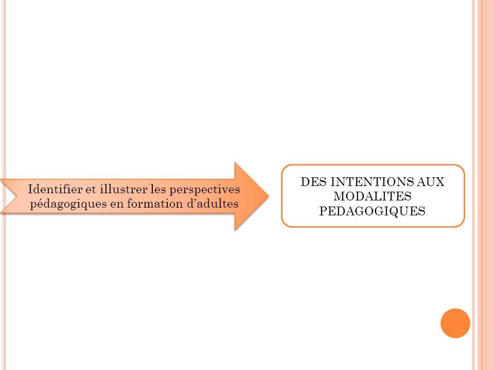 S EQUENCE 3 : DES INTENTIONS AUX MODALITES PEDAGOGIQUES Questionnaire dauto- positionnement (PRATT Notions théoriques : les 5 perspectives denseignement 40 Dialogue sur les perspectives denseignement Exercice danalyse du module pour illustrer les perspectives.