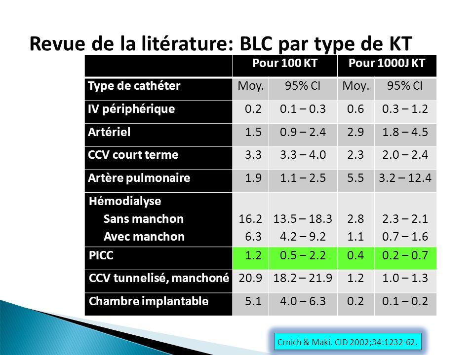 Crnich & Maki. CID 2002;34:1232-62. Revue de la litérature: BLC par type de KT Pour 100 KTPour 1000J KT Type de cathéterMoy.95% CIMoy.95% CI IV périph