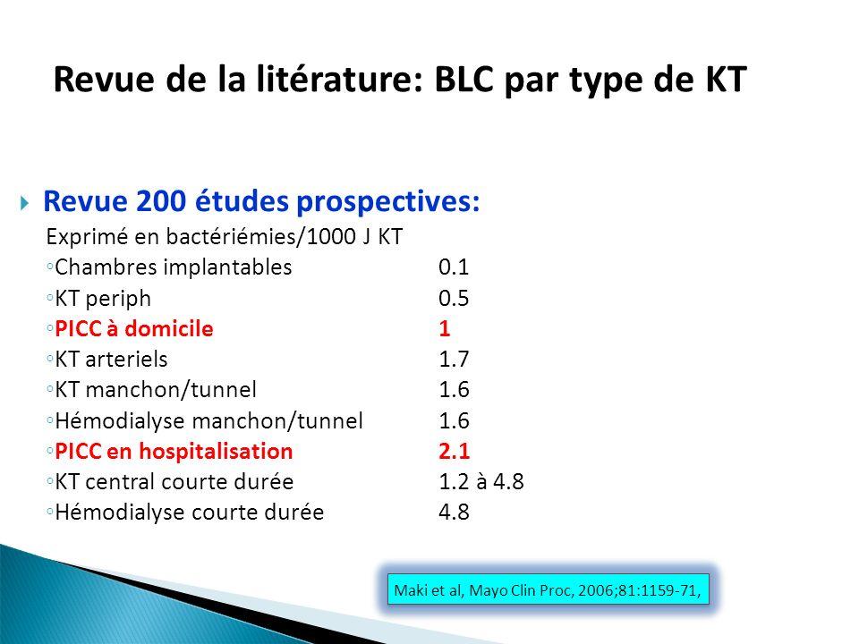 Revue de la litérature: BLC par type de KT Revue 200 études prospectives: Exprimé en bactériémies/1000 J KT Chambres implantables0.1 KT periph0.5 PICC