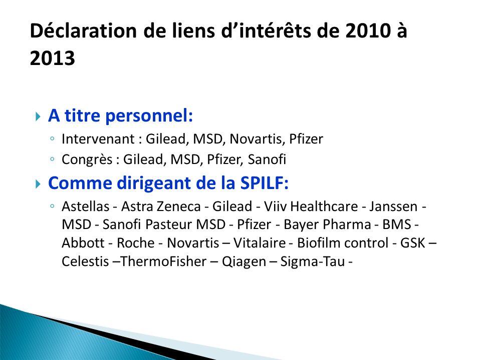 A titre personnel: Intervenant : Gilead, MSD, Novartis, Pfizer Congrès : Gilead, MSD, Pfizer, Sanofi Comme dirigeant de la SPILF: Astellas - Astra Zen