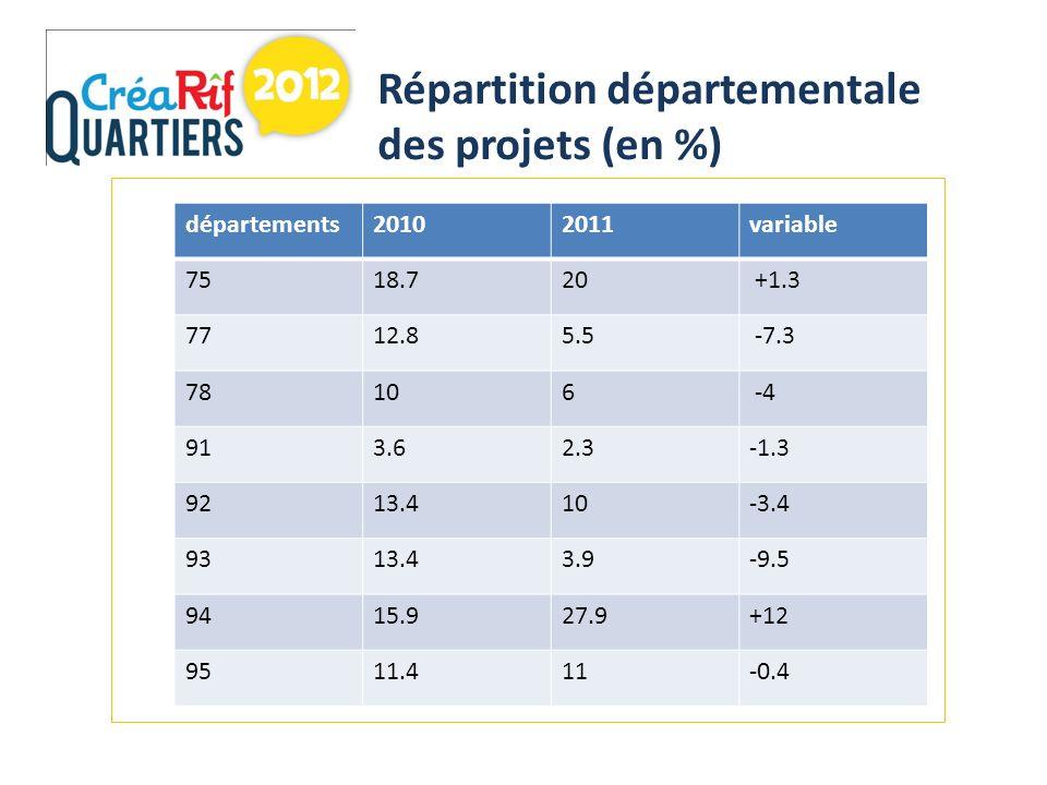 Répartition départementale des projets (en %) départements20102011variable 7518.720 +1.3 7712.85.5 -7.3 78106 -4 913.62.3-1.3 9213.410-3.4 9313.43.9-9.5 9415.927.9+12 9511.411-0.4