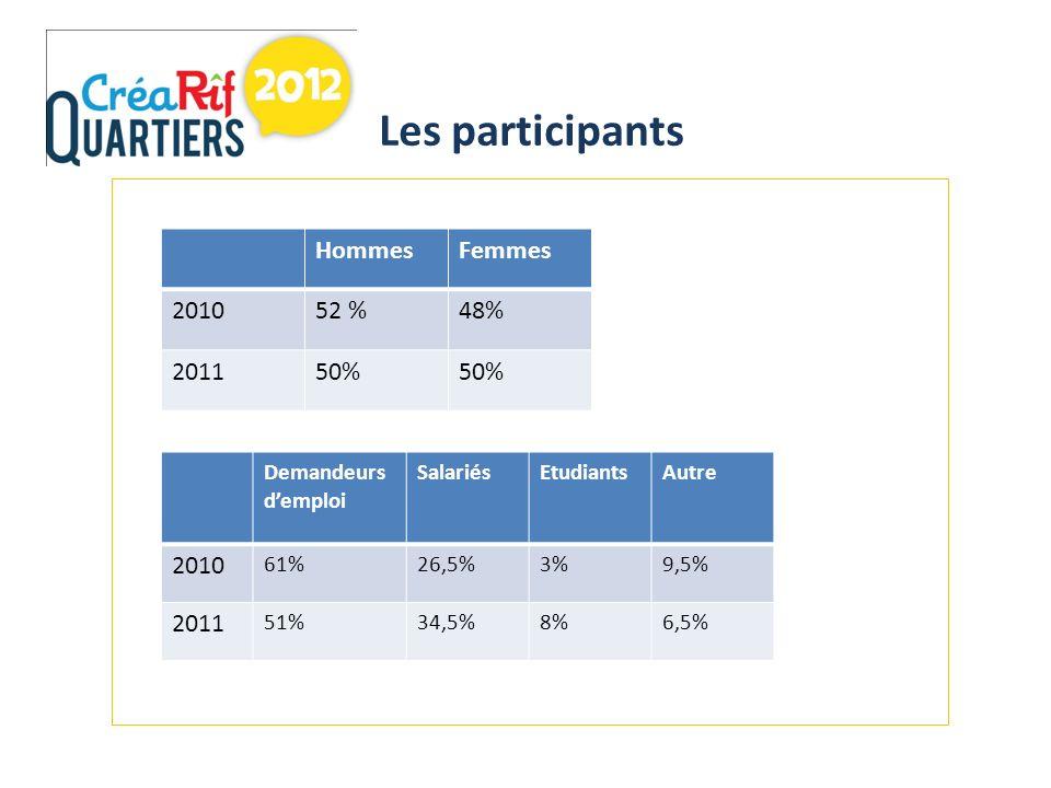 Les participants HommesFemmes 201052 %48% 201150% Demandeurs demploi SalariésEtudiantsAutre 2010 61%26,5%3%9,5% 2011 51%34,5%8%6,5%