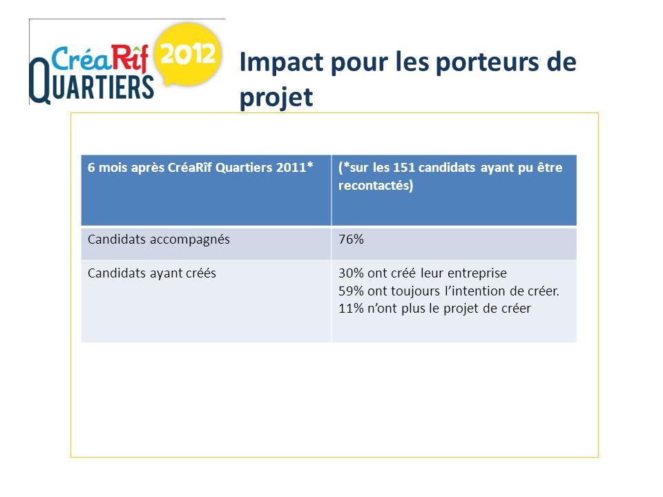 Impact pour les porteurs de projet 6 mois après CréaRîf Quartiers 2011*(*sur les 151 candidats ayant pu être recontactés) Candidats accompagnés76% Candidats ayant créés30% ont créé leur entreprise 59% ont toujours lintention de créer.