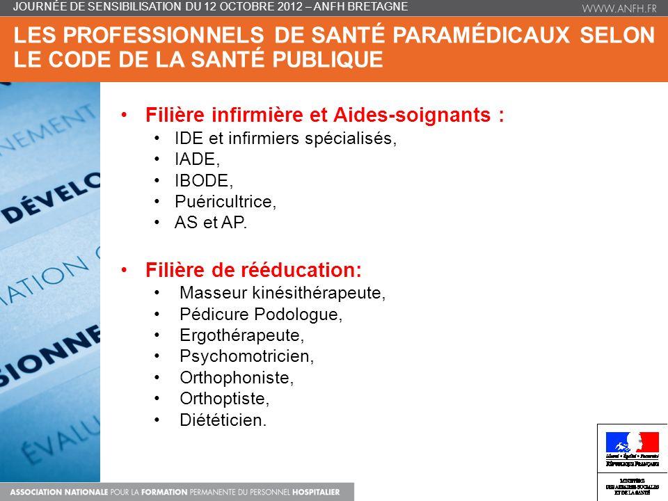 LES PROFESSIONNELS DE SANTÉ PARAMÉDICAUX SELON LE CODE DE LA SANTÉ PUBLIQUE Filière infirmière et Aides-soignants : IDE et infirmiers spécialisés, IADE, IBODE, Puéricultrice, AS et AP.