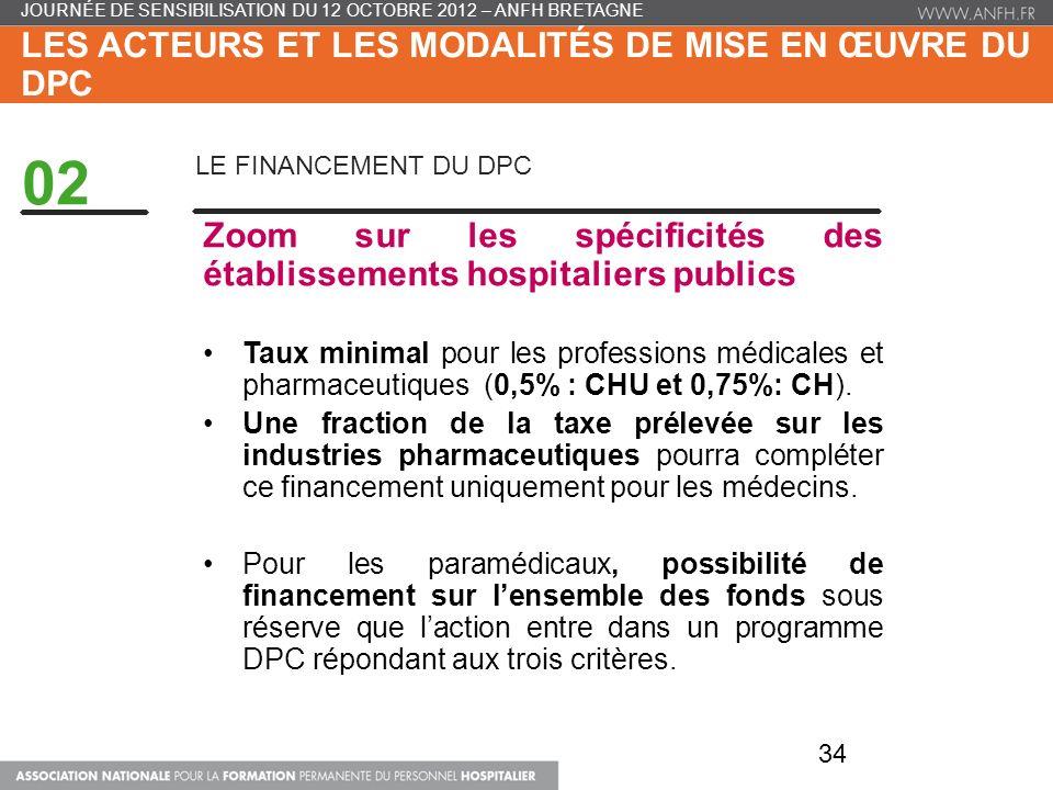 LES ACTEURS ET LES MODALITÉS DE MISE EN ŒUVRE DU DPC 02 LE FINANCEMENT DU DPC Zoom sur les spécificités des établissements hospitaliers publics Taux minimal pour les professions médicales et pharmaceutiques (0,5% : CHU et 0,75%: CH).