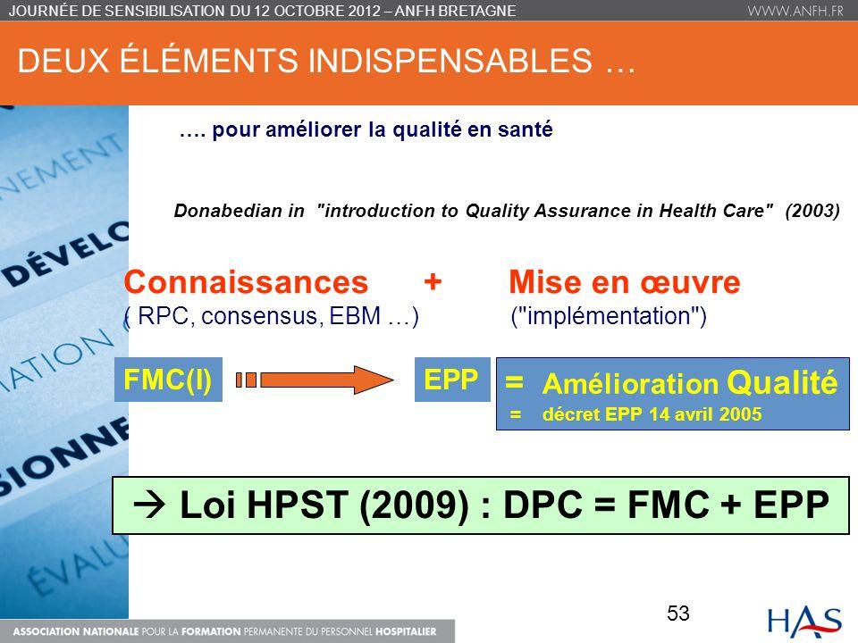 DEUX ÉLÉMENTS INDISPENSABLES … JOURNÉE DE SENSIBILISATION DU 12 OCTOBRE 2012 – ANFH BRETAGNE Donabedian in introduction to Quality Assurance in Health Care (2003) = Amélioration Qualité = décret EPP 14 avril 2005 Connaissances + Mise en œuvre ( RPC, consensus, EBM …) ( implémentation ) EPPFMC(I) Loi HPST (2009) : DPC = FMC + EPP ….