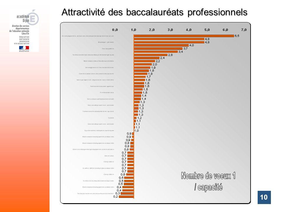 10 Attractivité des baccalauréats professionnels