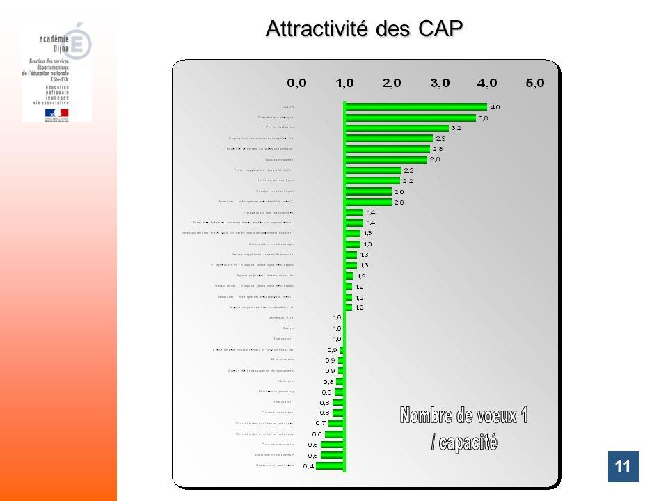 11 Attractivité des CAP