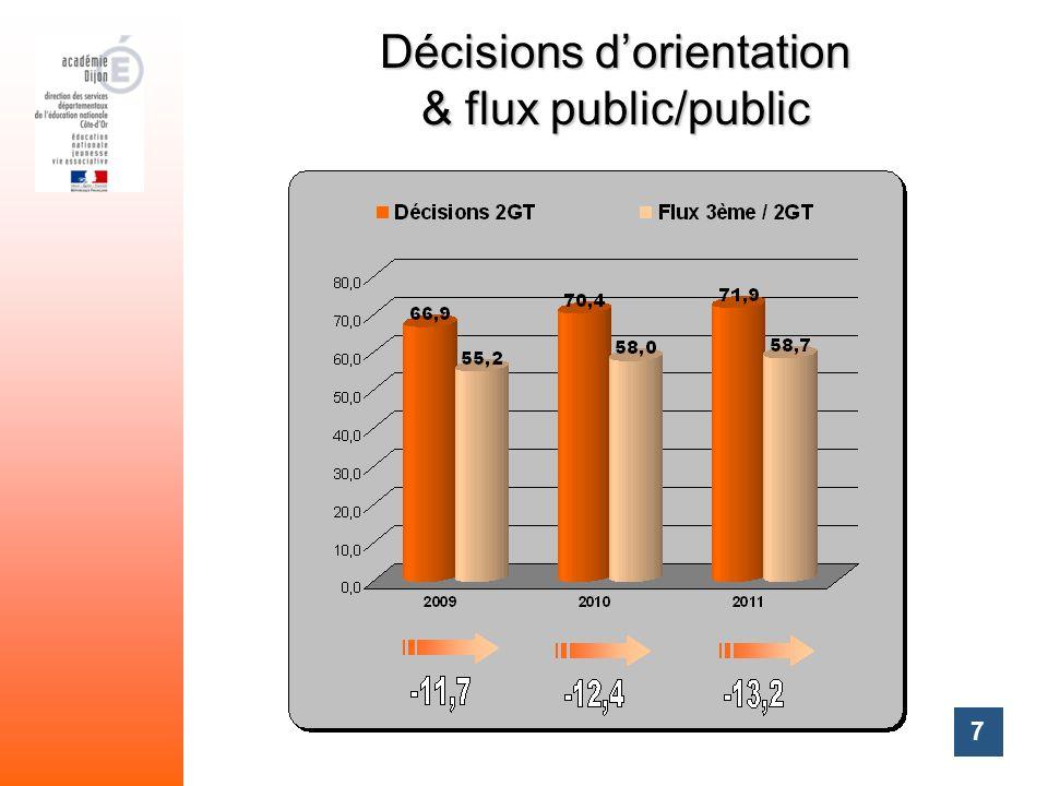 7 Décisions dorientation & flux public/public