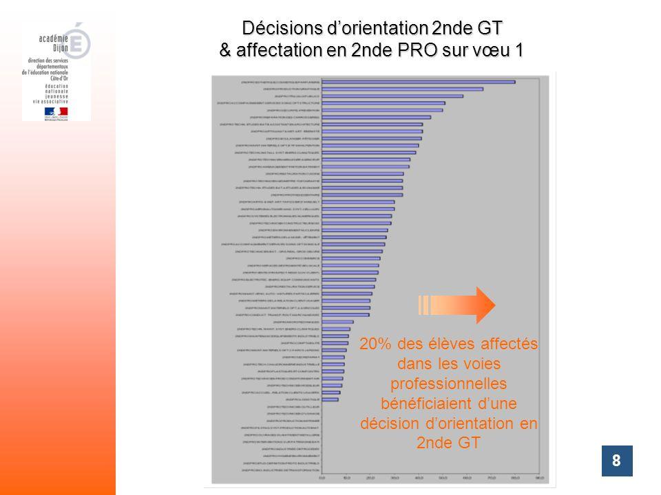 8 Décisions dorientation 2nde GT & affectation en 2nde PRO sur vœu 1 20% des élèves affectés dans les voies professionnelles bénéficiaient dune décisi