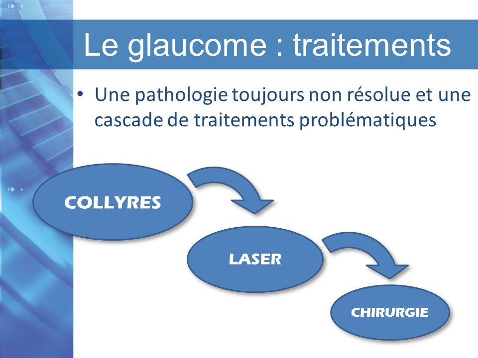 Titre de la présentation I Titre du chapitre I Version 1.1 I Date Le glaucome : traitements Une pathologie toujours non résolue et une cascade de trai