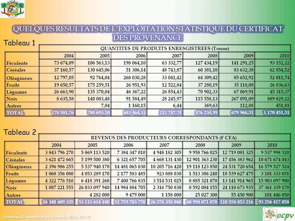 Tableau 1 Tableau 2 QUANTITES DE PRODUITS ENRESGISTREES (Tonne) 2004200520062007200820092010 Féculents 73 674,09106 563,13198 064,1063 332,77127 434,1