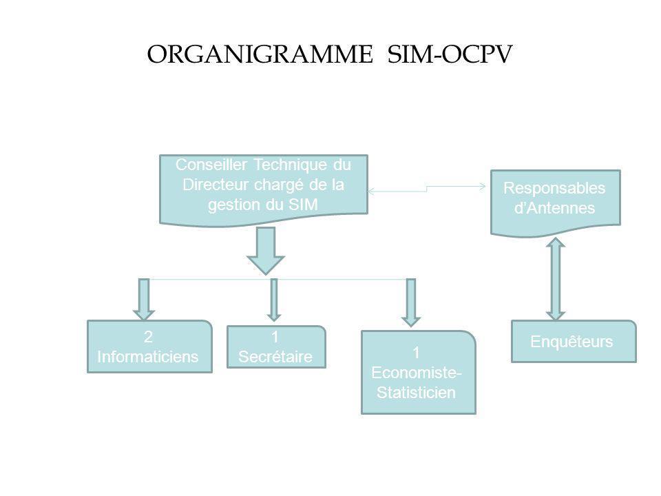 ORGANIGRAMME SIM-OCPV Conseiller Technique du Directeur chargé de la gestion du SIM 2 Informaticiens 1 Secrétaire 1 Economiste- Statisticien Enquêteurs Responsables dAntennes