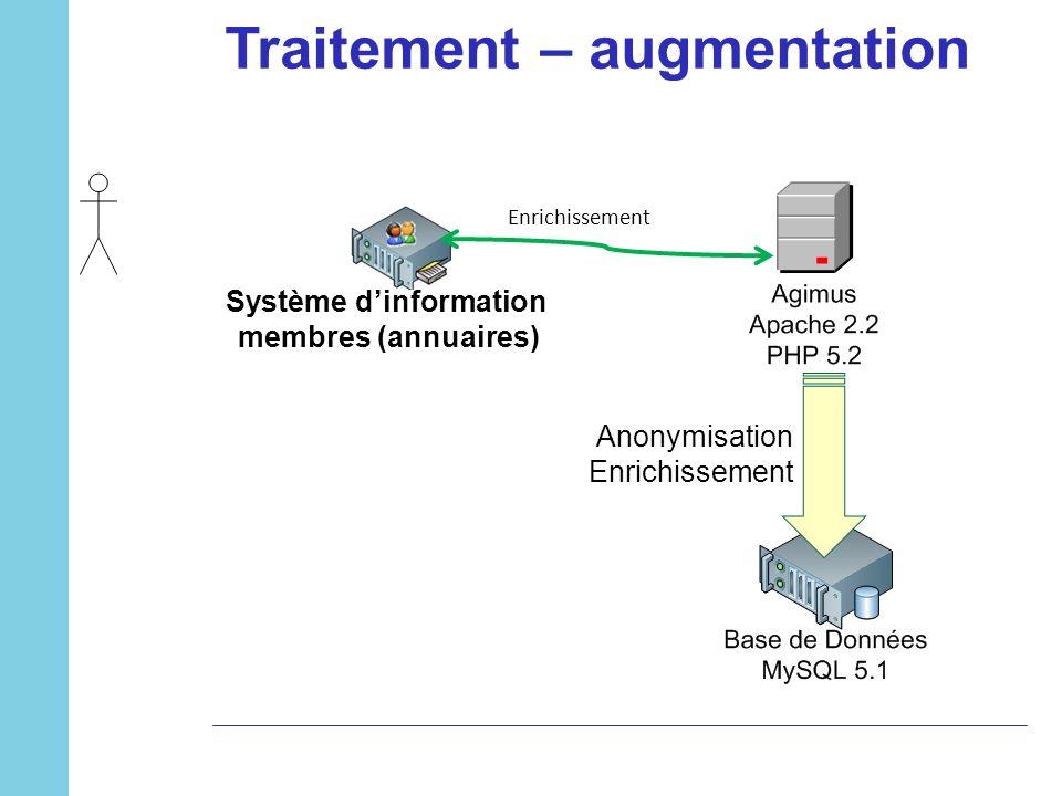 Traitement – augmentation Enrichissement Système dinformation membres (annuaires) Anonymisation Enrichissement