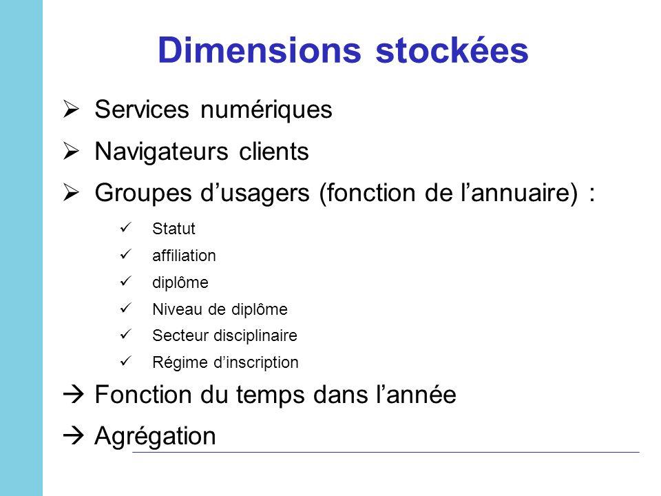 Dimensions stockées Services numériques Navigateurs clients Groupes dusagers (fonction de lannuaire) : Statut affiliation diplôme Niveau de diplôme Se
