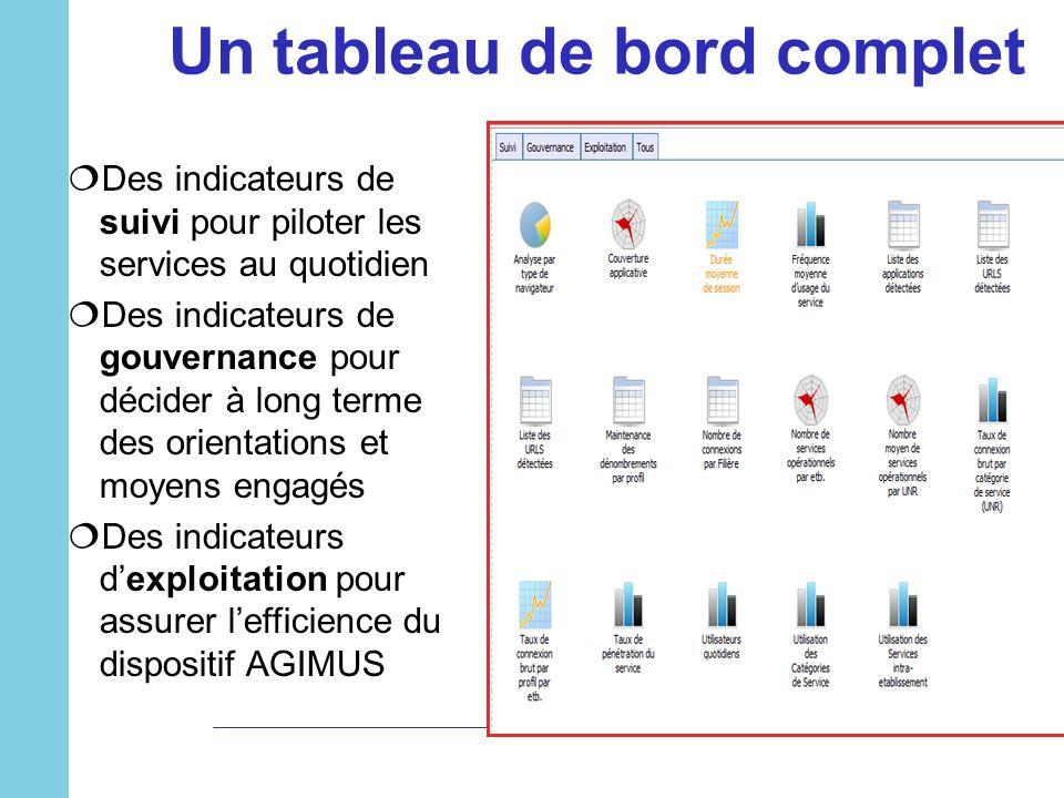 Un tableau de bord complet Des indicateurs de suivi pour piloter les services au quotidien Des indicateurs de gouvernance pour décider à long terme de