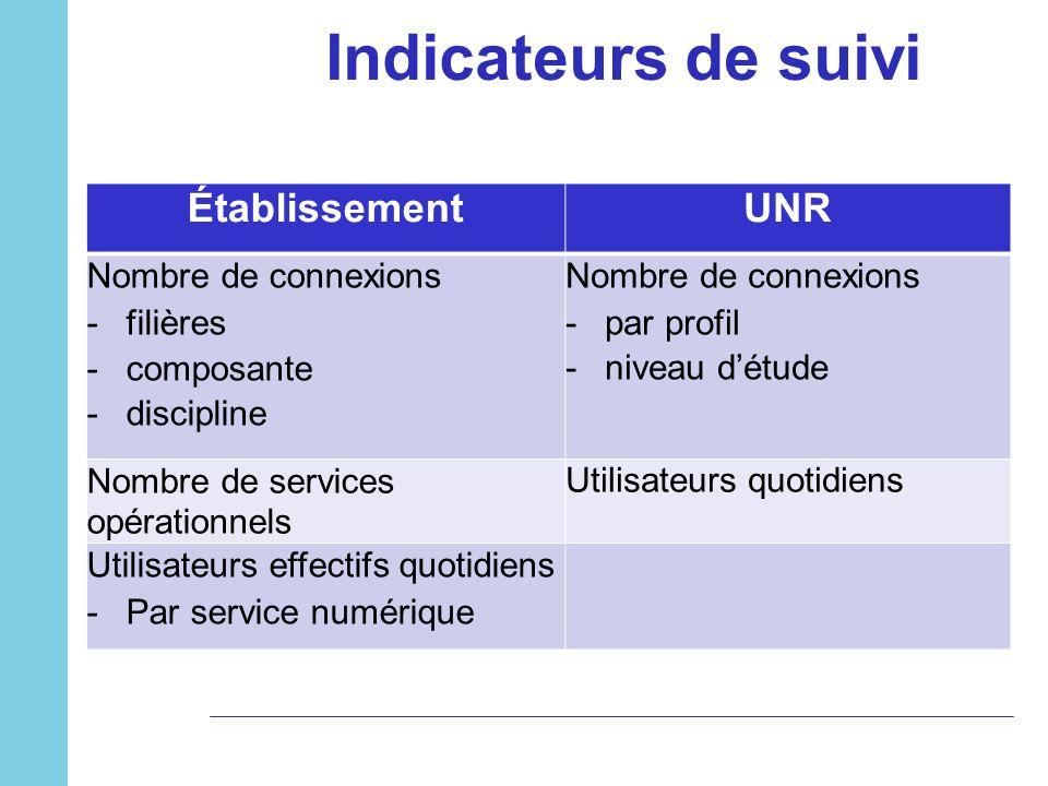 Indicateurs de suivi ÉtablissementUNR Nombre de connexions -filières -composante -discipline Nombre de connexions -par profil -niveau détude Nombre de