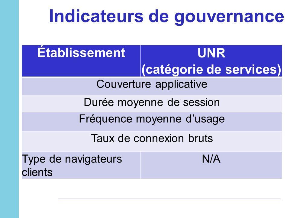 Indicateurs de gouvernance ÉtablissementUNR (catégorie de services) Couverture applicative Durée moyenne de session Fréquence moyenne dusage Taux de c