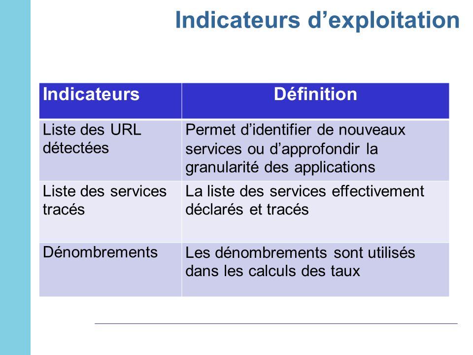 Indicateurs dexploitation IndicateursDéfinition Liste des URL détectées Permet didentifier de nouveaux services ou dapprofondir la granularité des app