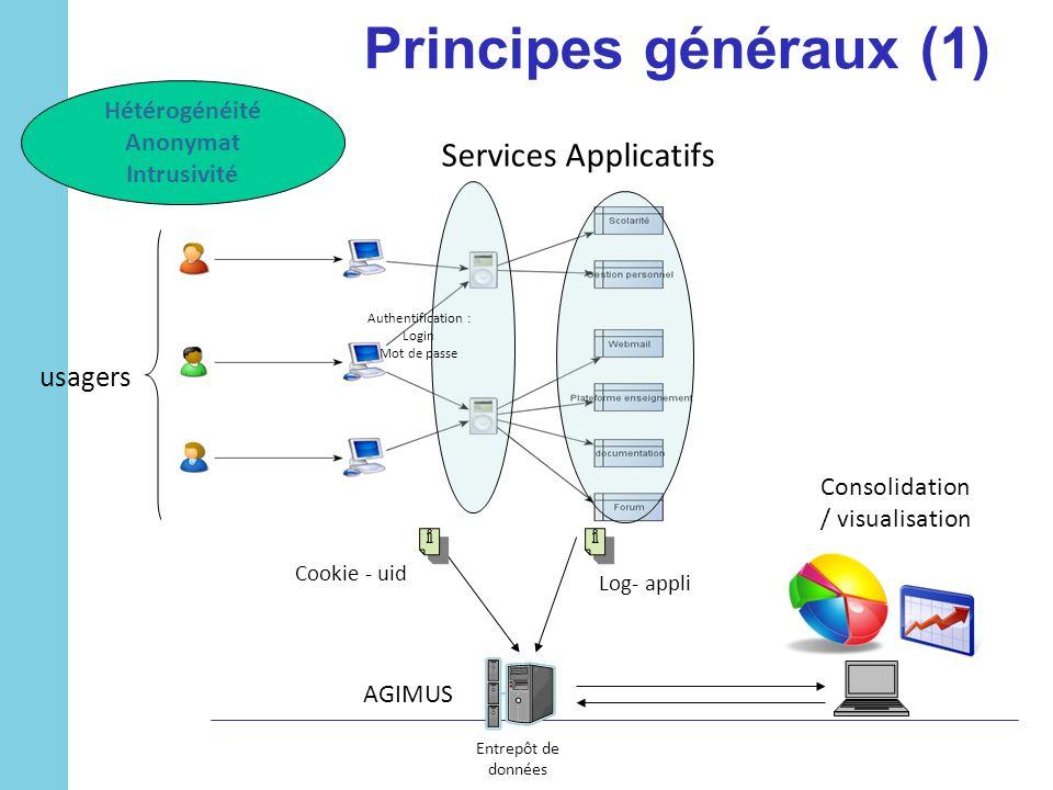 Principes généraux (1) usagers Entrepôt de données Consolidation / visualisation Services Applicatifs Log- appli AGIMUS Hétérogénéité Anonymat Intrusi