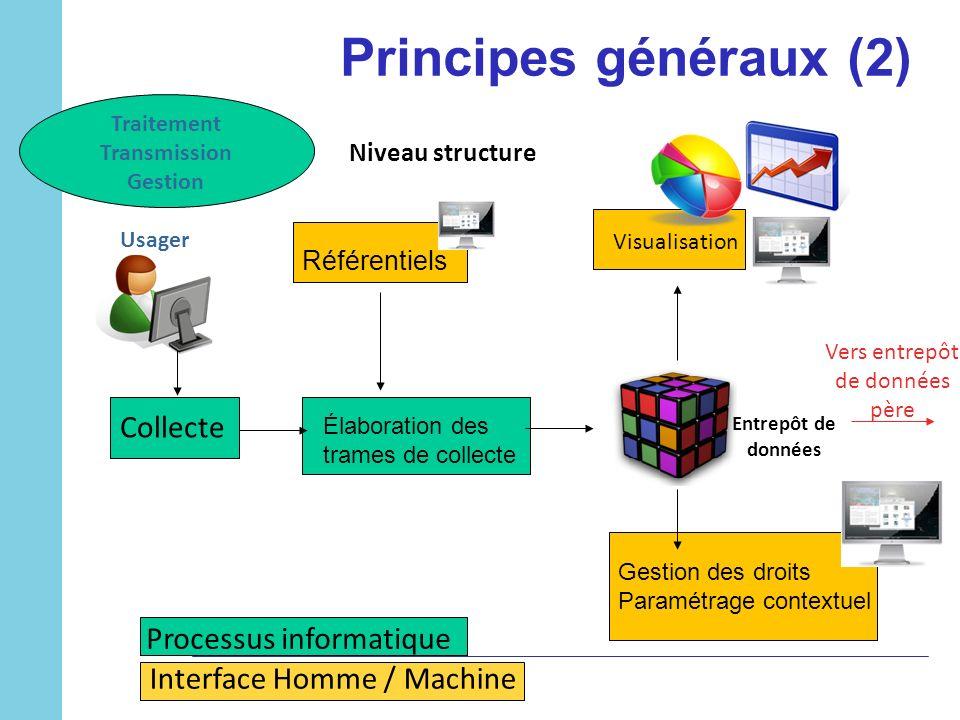 Principes généraux (2) Usager Traitement Transmission Gestion Collecte Élaboration des trames de collecte Référentiels Gestion des droits Paramétrage