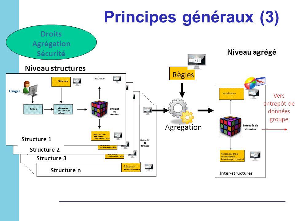 Principes généraux (3) Droits Agrégation Sécurité Agrégation Règles Niveau structures Niveau agrégé Vers entrepôt de données groupe Structure 1 Struct