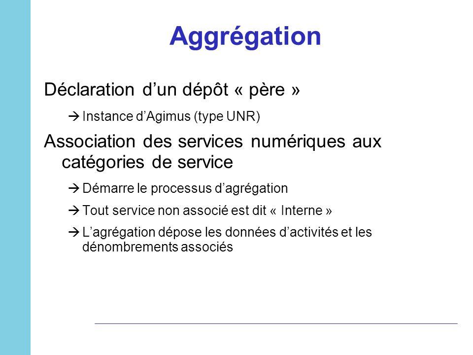 Aggrégation Déclaration dun dépôt « père » Instance dAgimus (type UNR) Association des services numériques aux catégories de service Démarre le proces