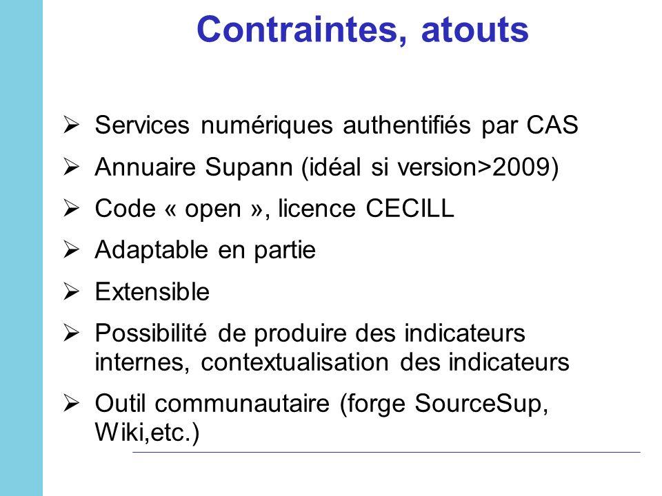 Contraintes, atouts Services numériques authentifiés par CAS Annuaire Supann (idéal si version>2009) Code « open », licence CECILL Adaptable en partie