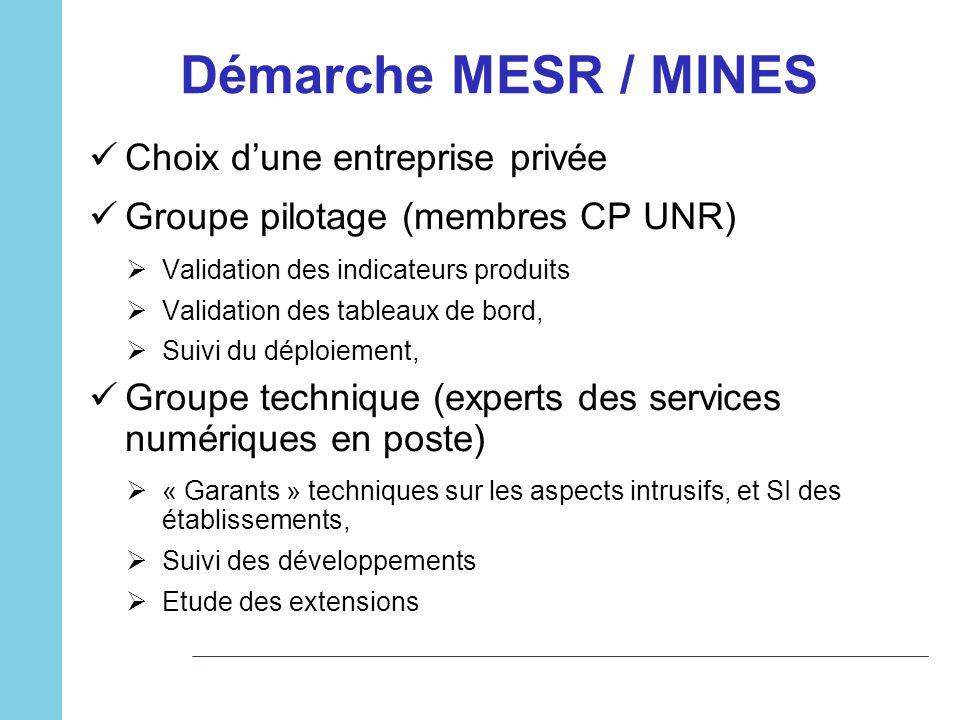 Démarche MESR / MINES Choix dune entreprise privée Groupe pilotage (membres CP UNR) Validation des indicateurs produits Validation des tableaux de bor