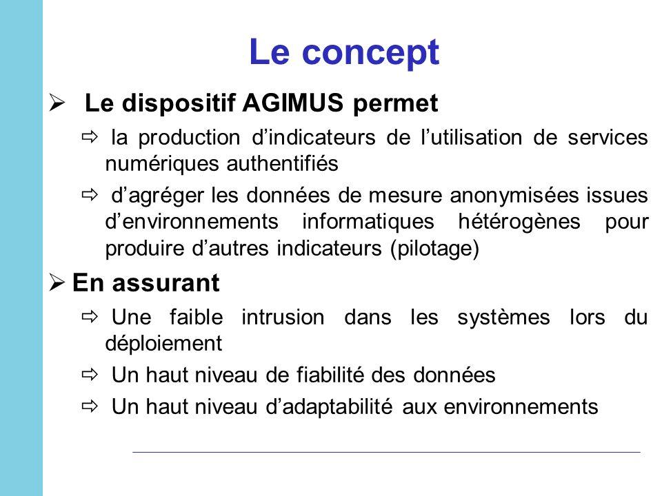 Le dispositif AGIMUS permet la production dindicateurs de lutilisation de services numériques authentifiés dagréger les données de mesure anonymisées