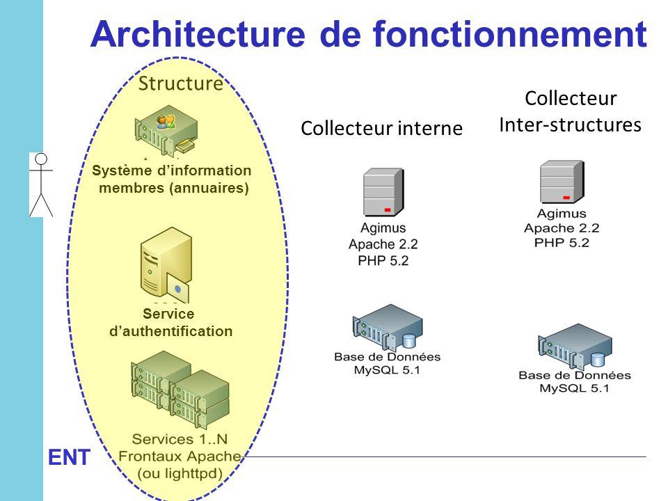 Structure Collecteur interne Collecteur Inter-structures Architecture de fonctionnement Système dinformation membres (annuaires) Service dauthentifica