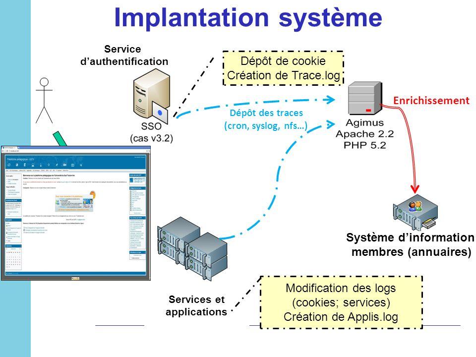 Implantation système Dépôt de cookie Création de Trace.log Dépôt des traces (cron, syslog, nfs…) Services et applications Service dauthentification Mo