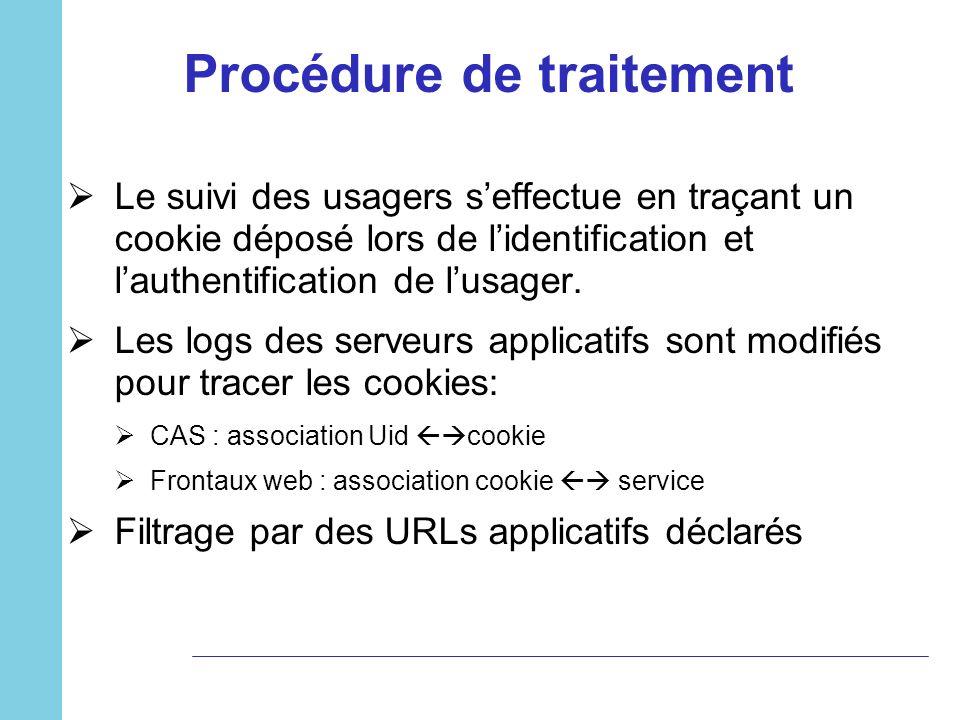 Procédure de traitement Le suivi des usagers seffectue en traçant un cookie déposé lors de lidentification et lauthentification de lusager. Les logs d