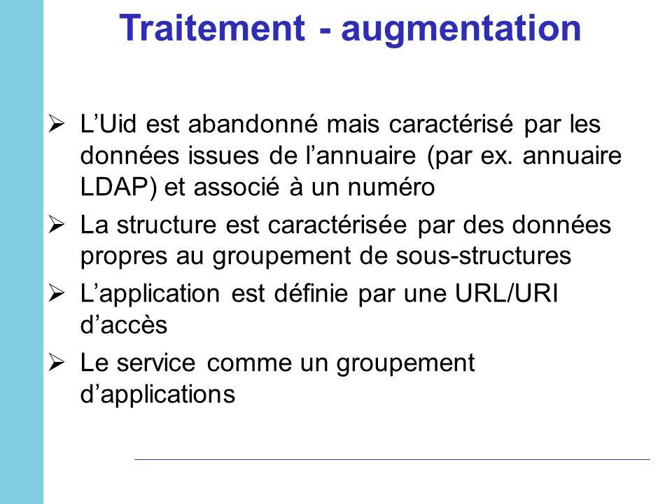 Traitement - augmentation LUid est abandonné mais caractérisé par les données issues de lannuaire (par ex. annuaire LDAP) et associé à un numéro La st