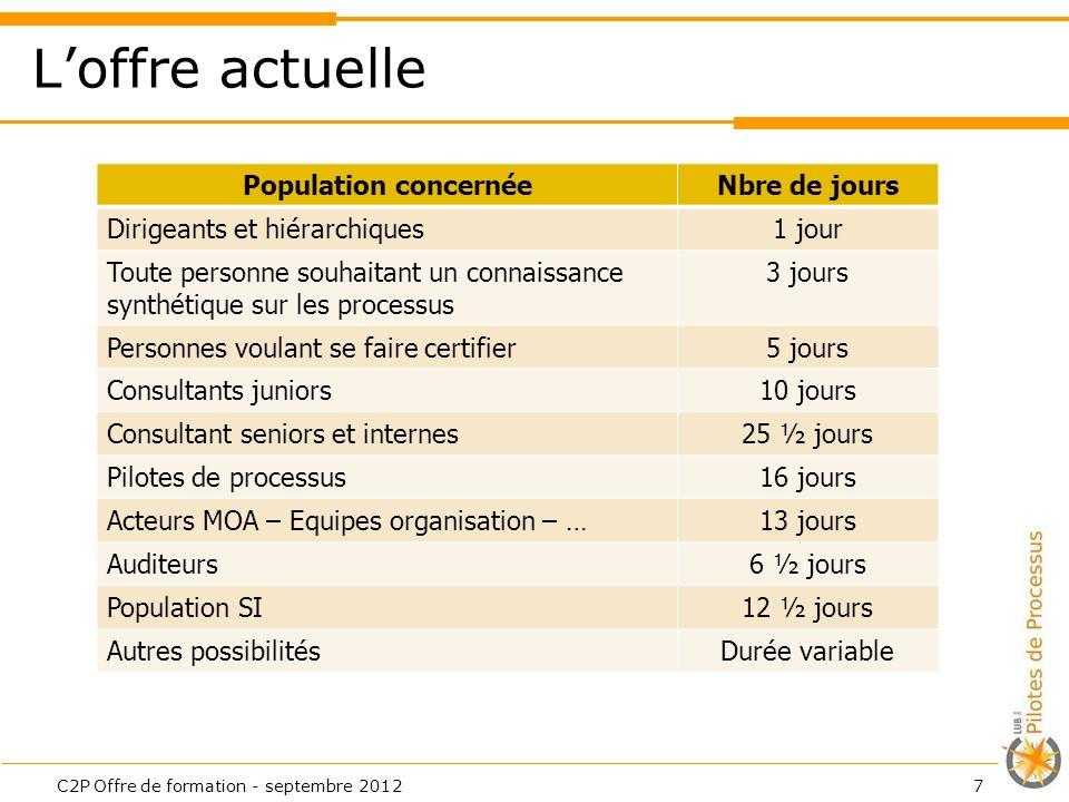 Loffre actuelle C2P Offre de formation - septembre 20127 Population concernéeNbre de jours Dirigeants et hiérarchiques1 jour Toute personne souhaitant